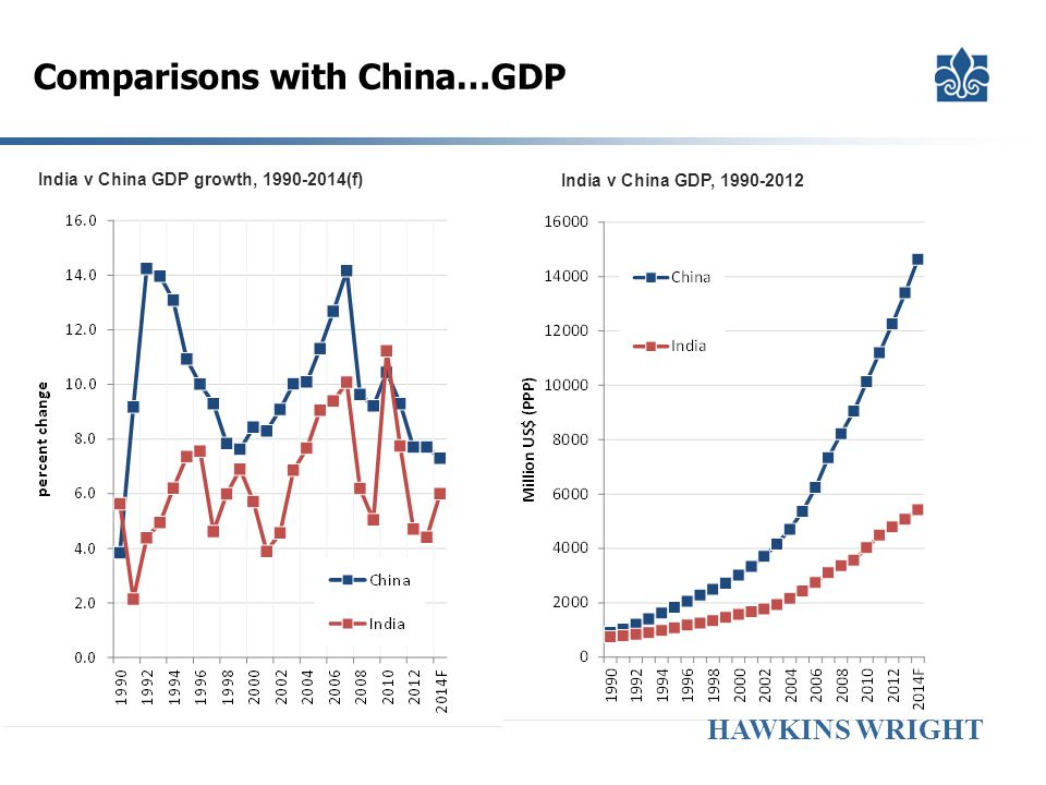 Comparisons with China…GDP