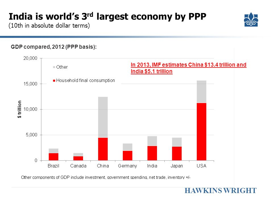 India is world's 3rd largest economy by PPP (10th in absolute dollar terms)