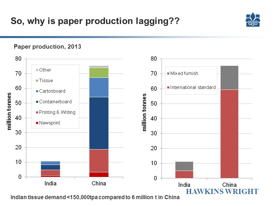 So, why is paper production lagging