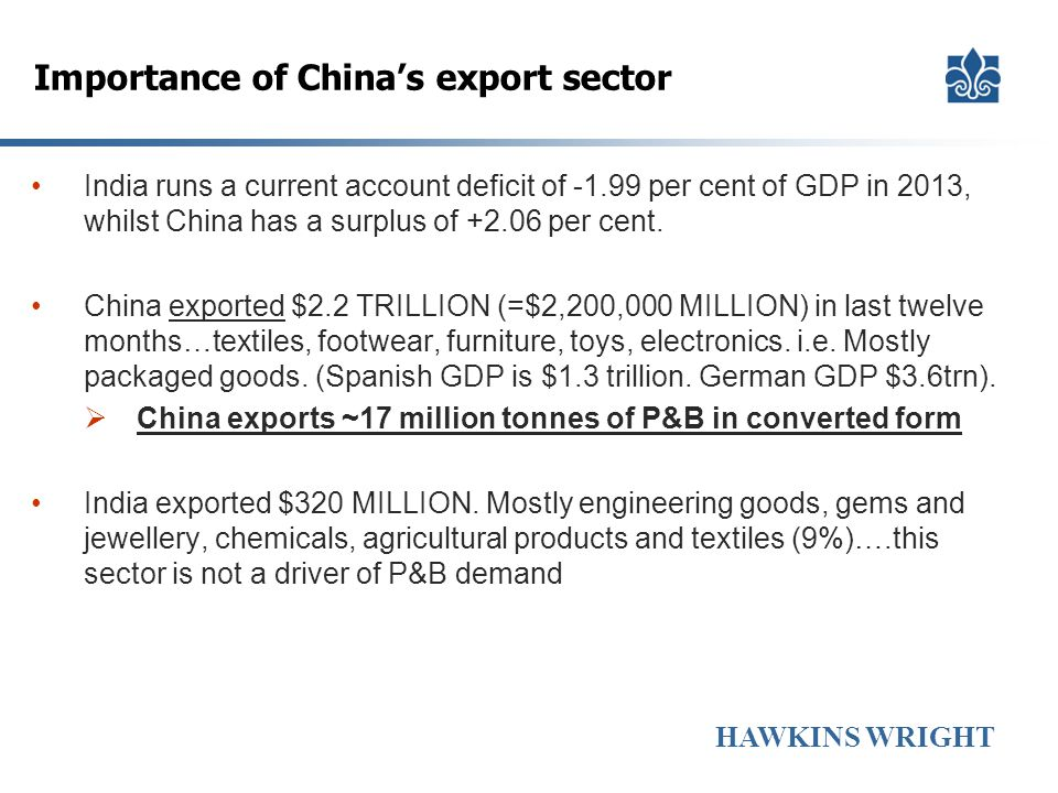 Importance of China's export sector