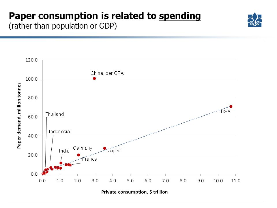 Paper consumption is related to spending (rather than population or GDP)