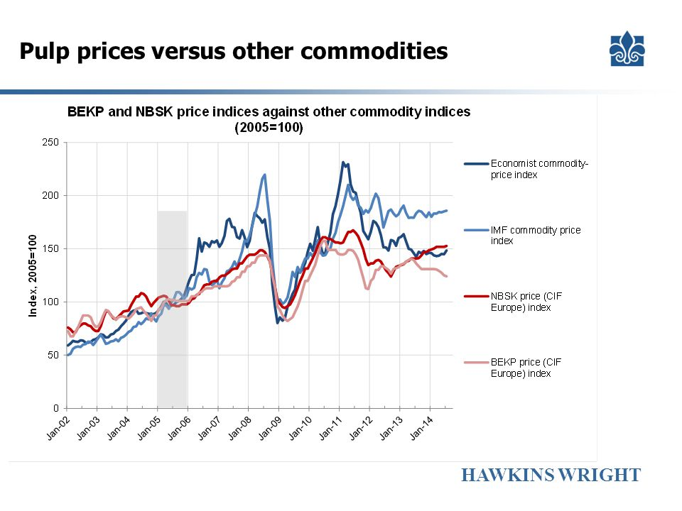 Pulp prices versus other commodities