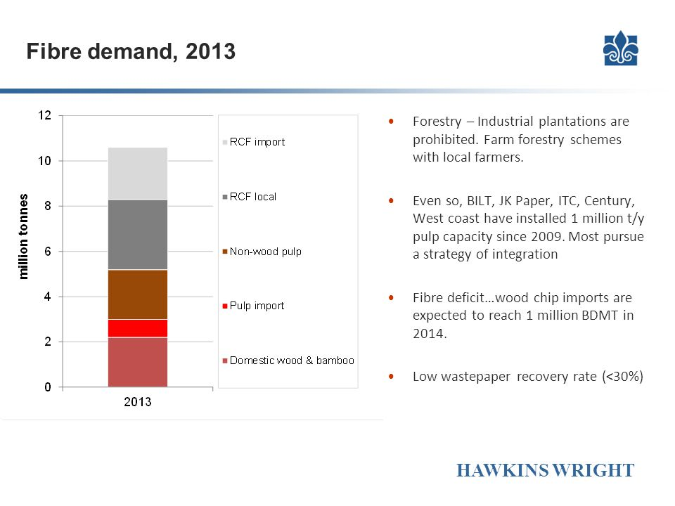 Fibre demand, 2013 Forestry – Industrial plantations are prohibited. Farm forestry schemes with local farmers.
