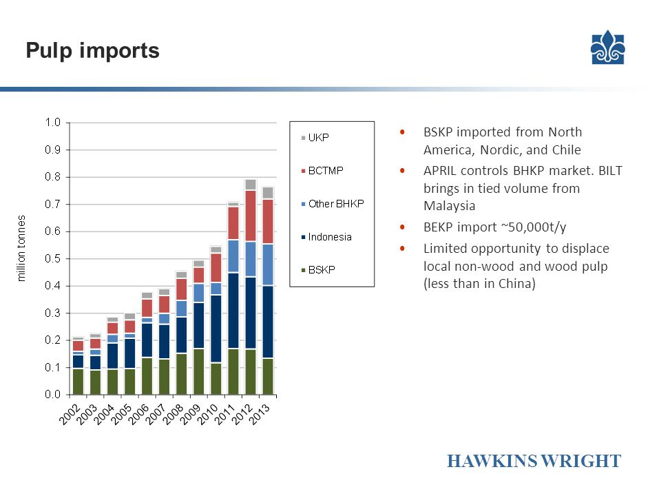 Pulp imports BSKP imported from North America, Nordic, and Chile