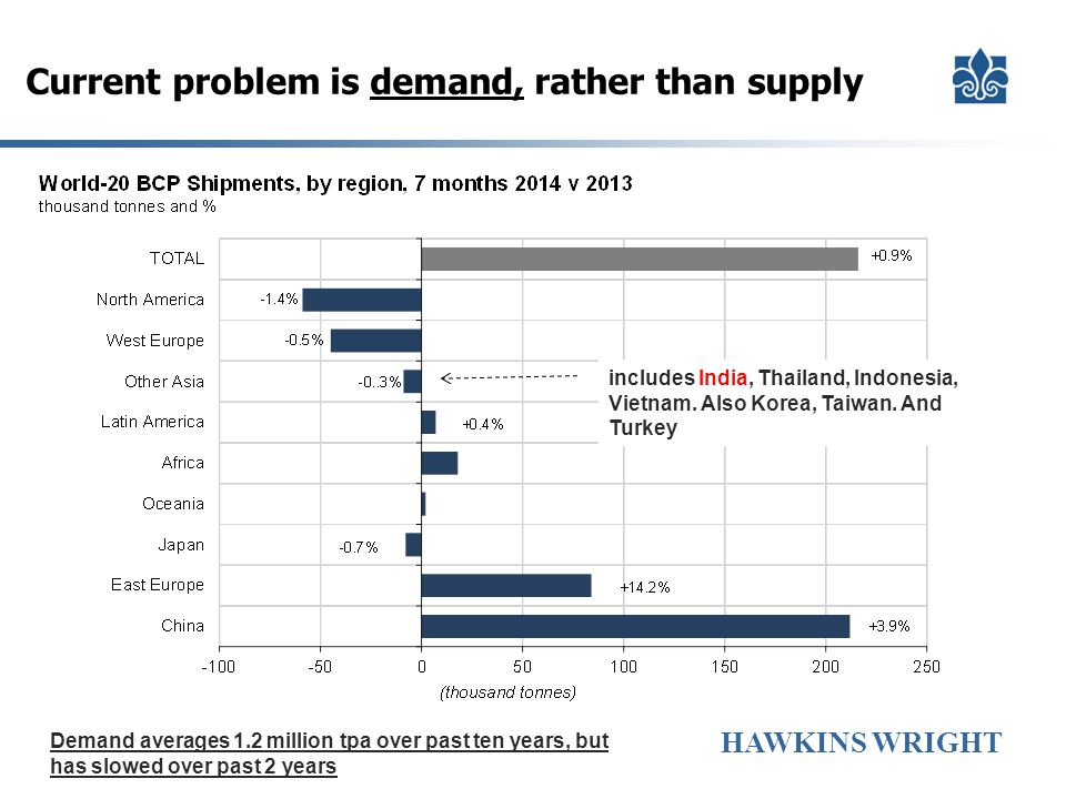 Current problem is demand, rather than supply