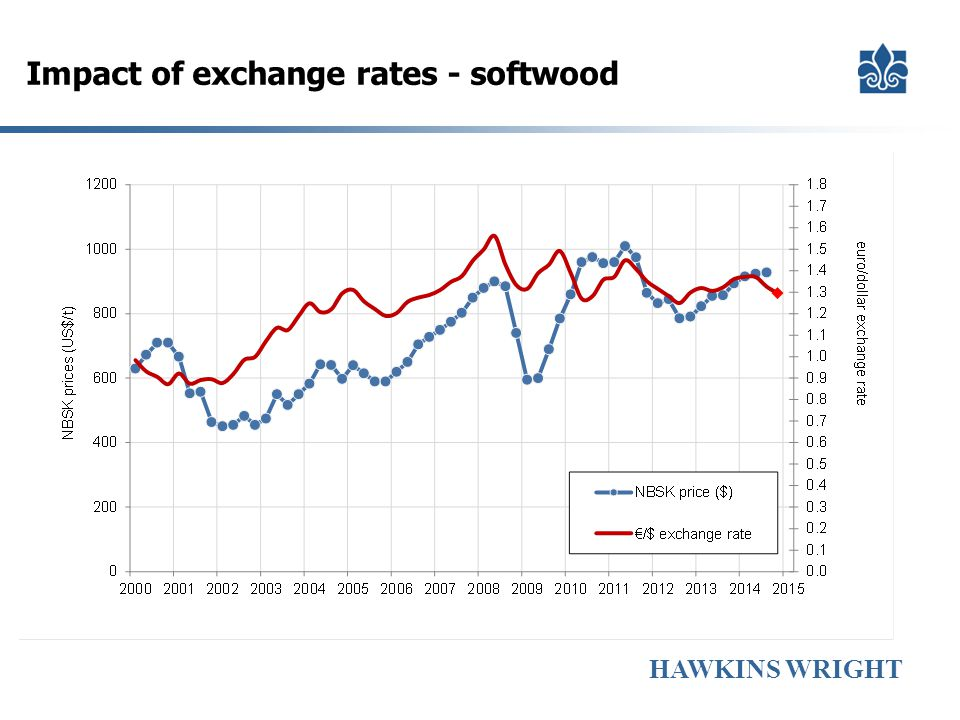 Impact of exchange rates - softwood
