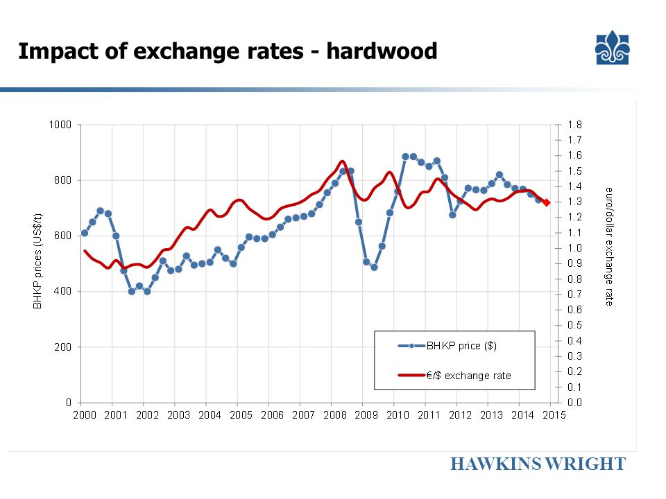 Impact of exchange rates - hardwood