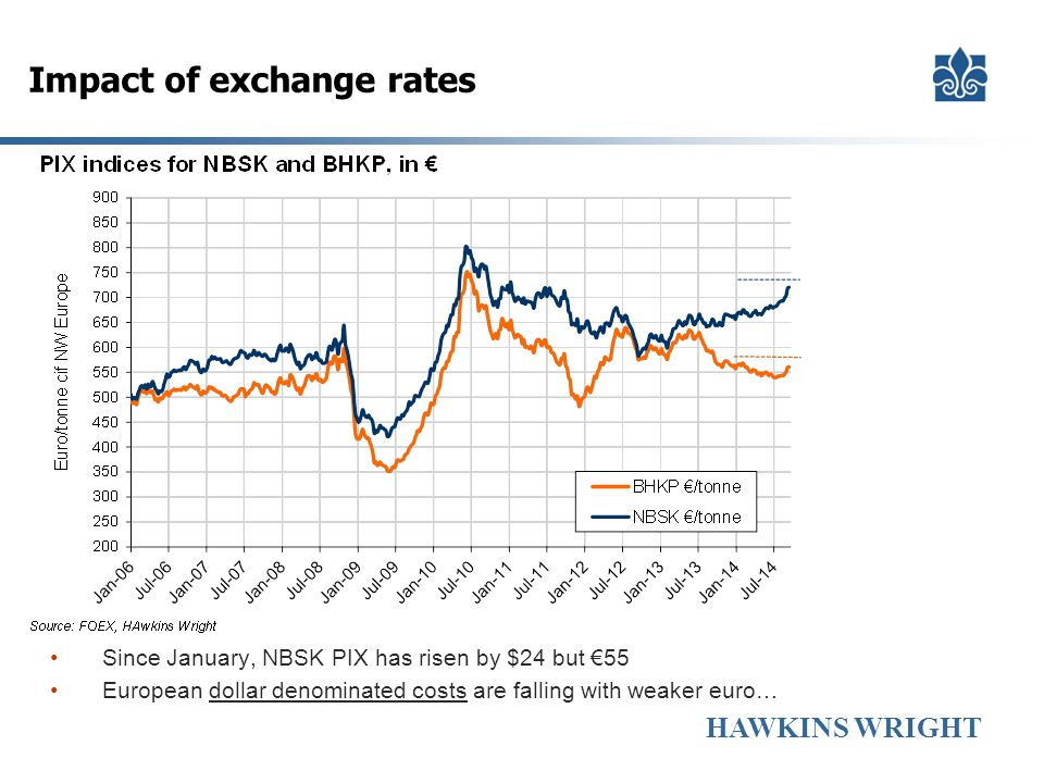 Impact of exchange rates