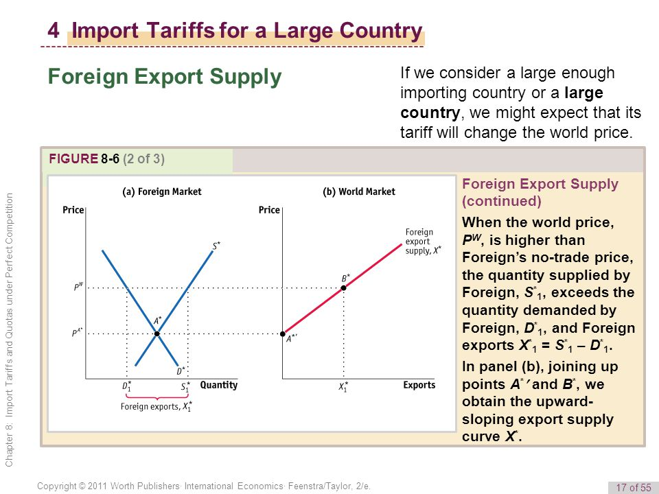4 Import Tariffs for a Large Country