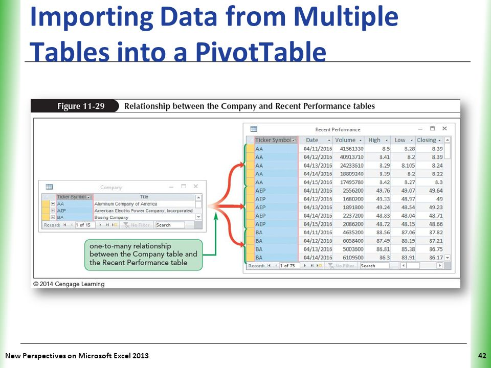 Importing Data from Multiple Tables into a PivotTable