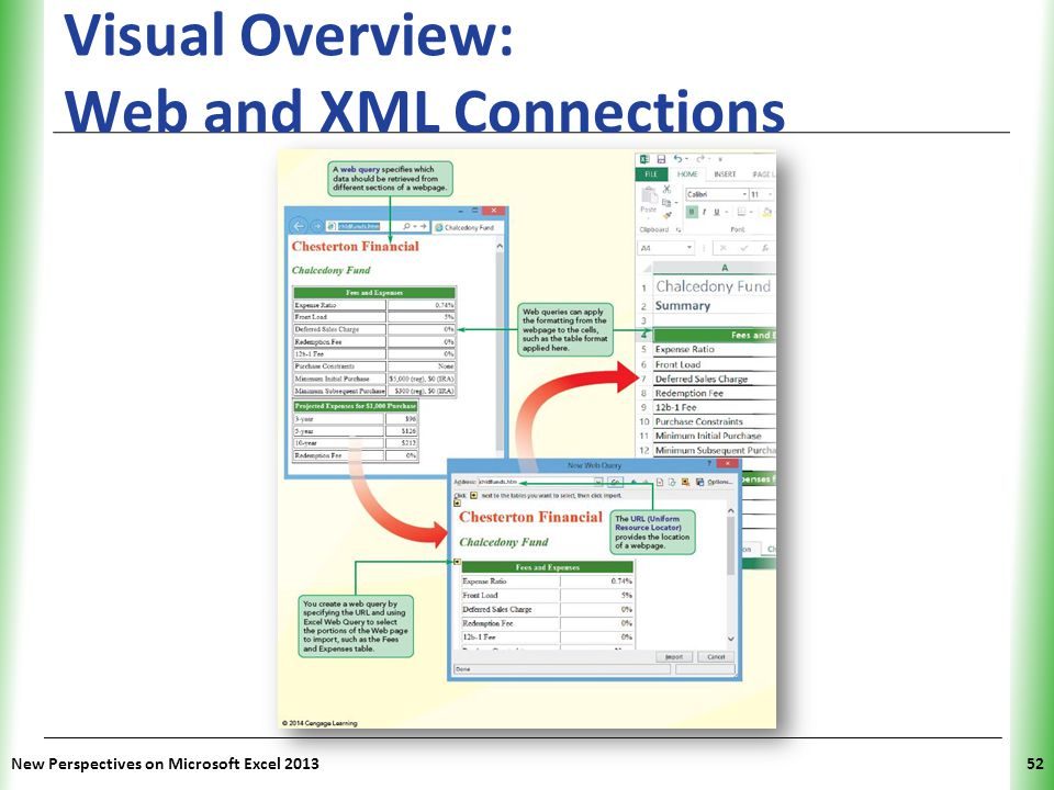 Visual Overview: Web and XML Connections