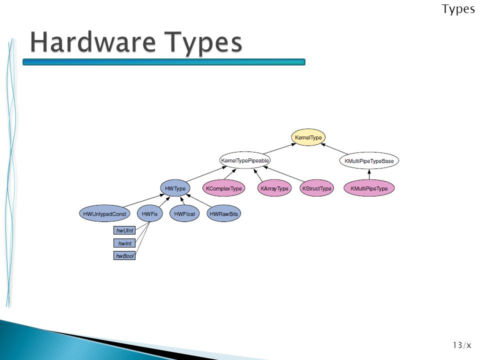 Types Hardware Types