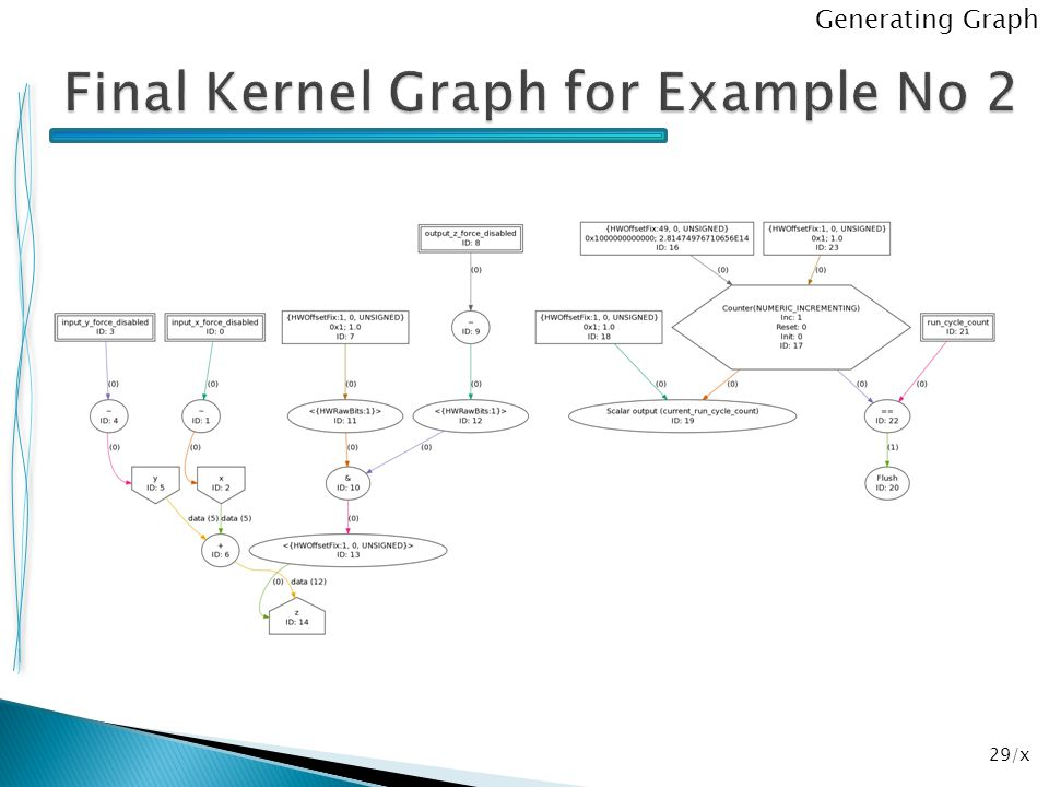Final Kernel Graph for Example No 2