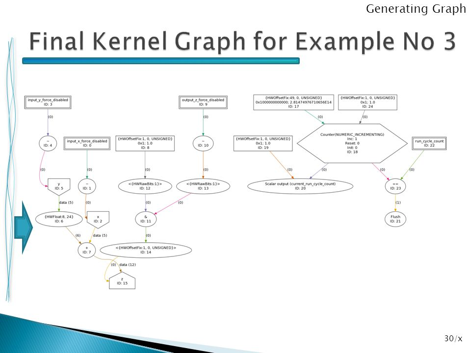 Final Kernel Graph for Example No 3