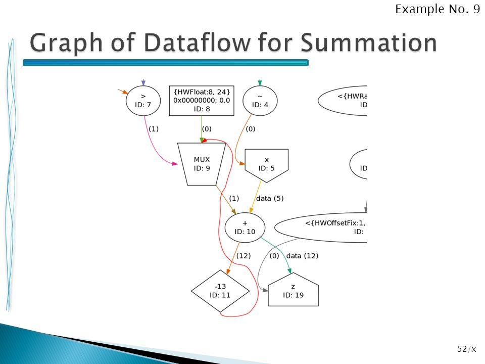 Graph of Dataflow for Summation