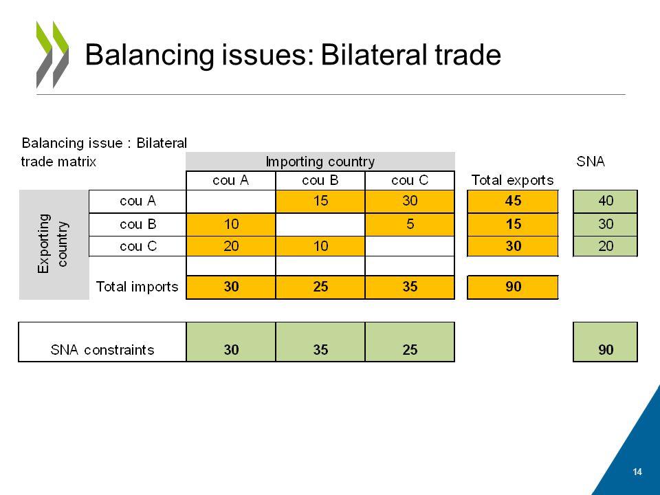Balancing issues: Bilateral trade