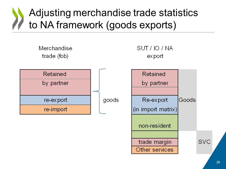 Adjusting merchandise trade statistics to NA framework (goods exports)