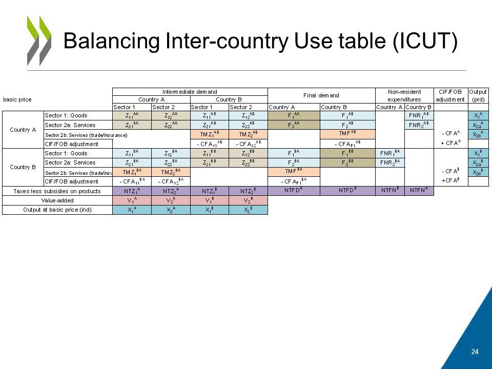 Balancing Inter-country Use table (ICUT)