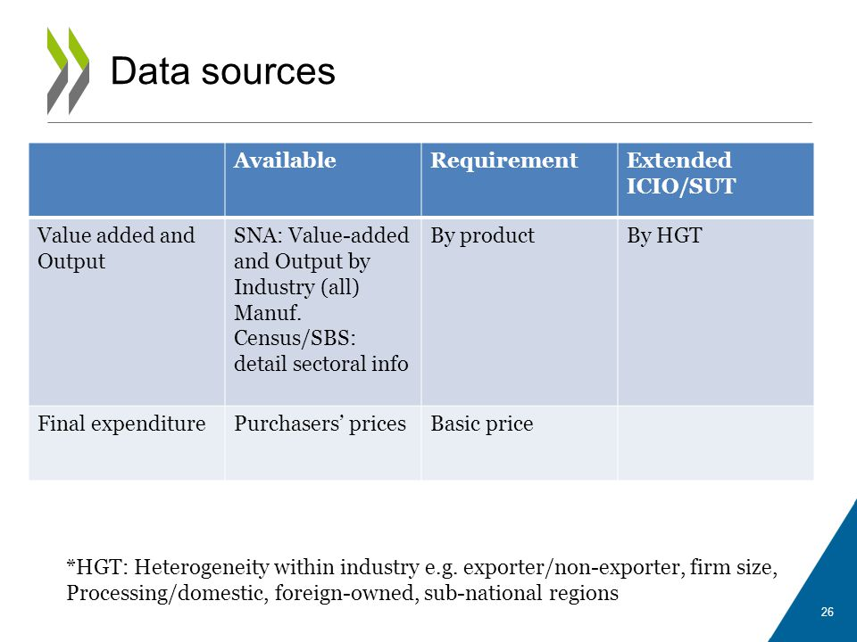 Data sources Available Requirement Extended ICIO/SUT