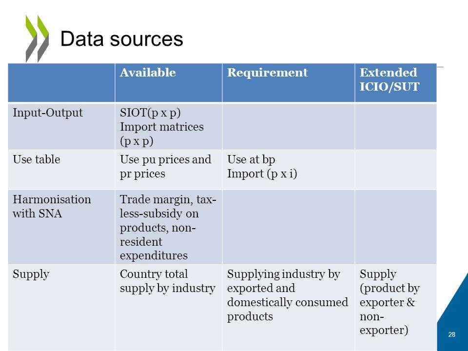 Data sources Available Requirement Extended ICIO/SUT Input-Output