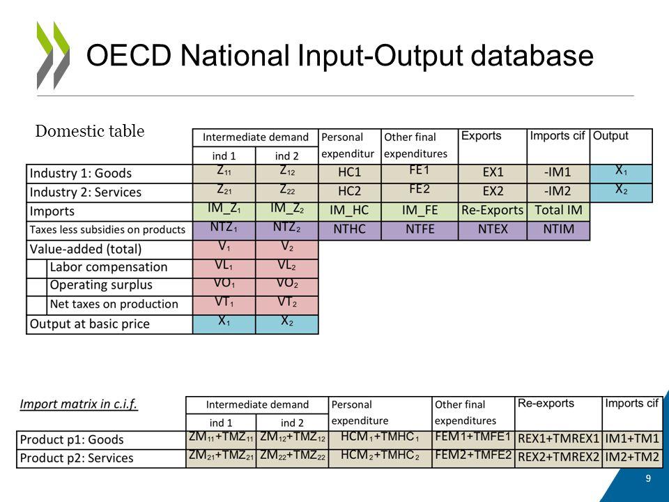 OECD National Input-Output database