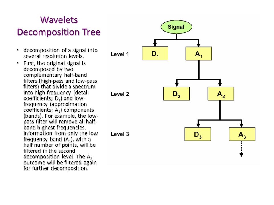Wavelets Decomposition Tree