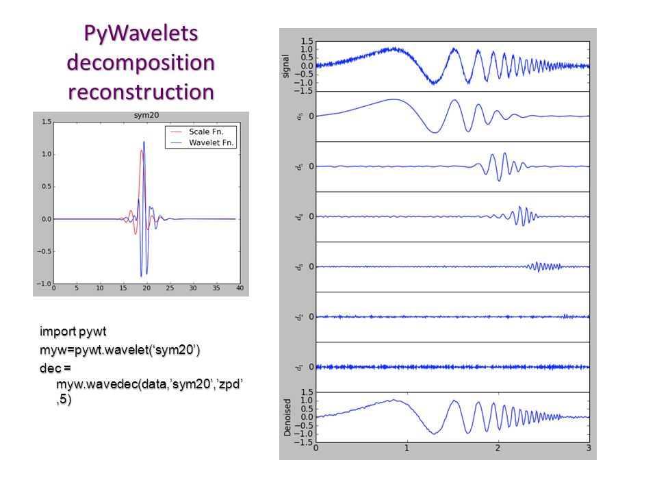 PyWavelets decomposition reconstruction