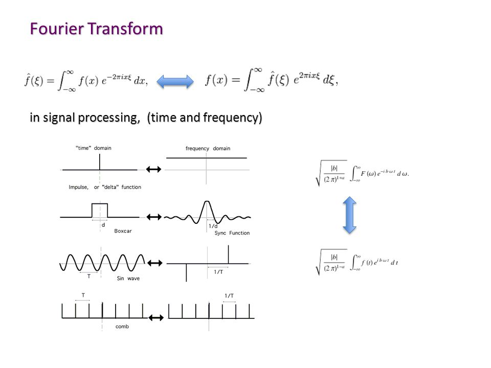 Fourier Transform in signal processing, (time and frequency)