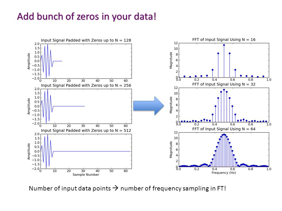Add bunch of zeros in your data!
