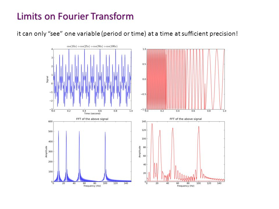Limits on Fourier Transform