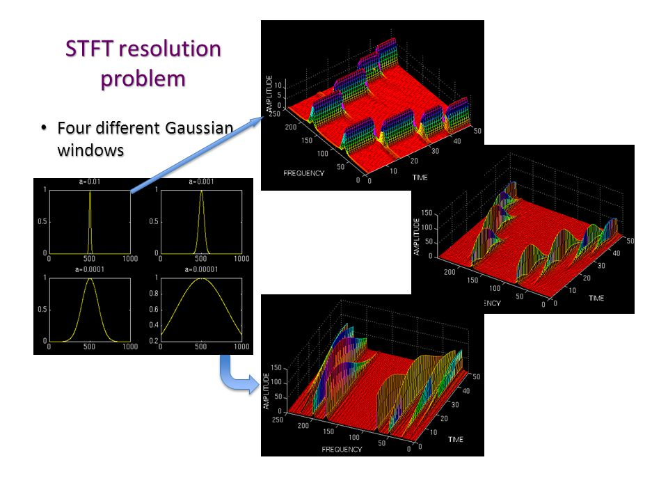 STFT resolution problem