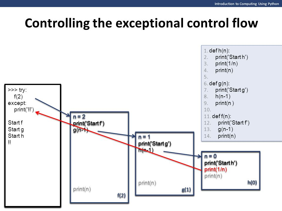 Controlling the exceptional control flow