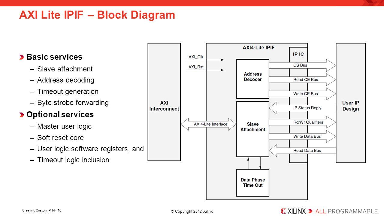 AXI Lite IPIF – Block Diagram