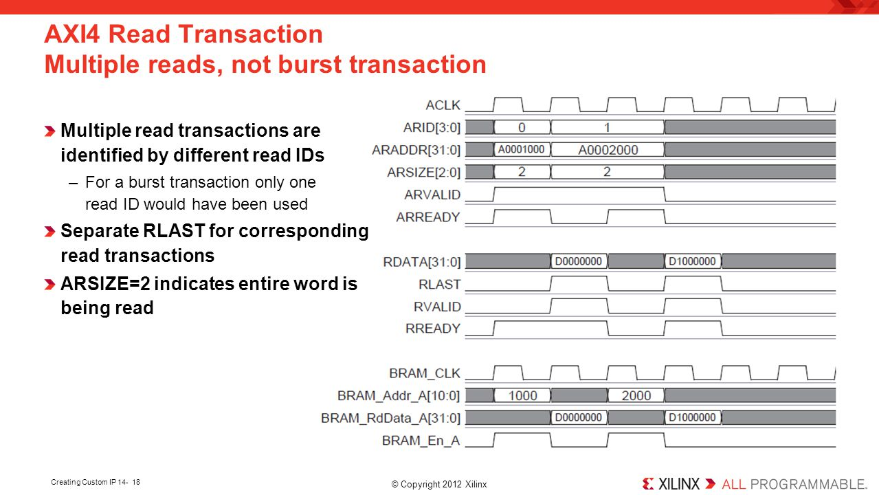 AXI4 Read Transaction Multiple reads, not burst transaction