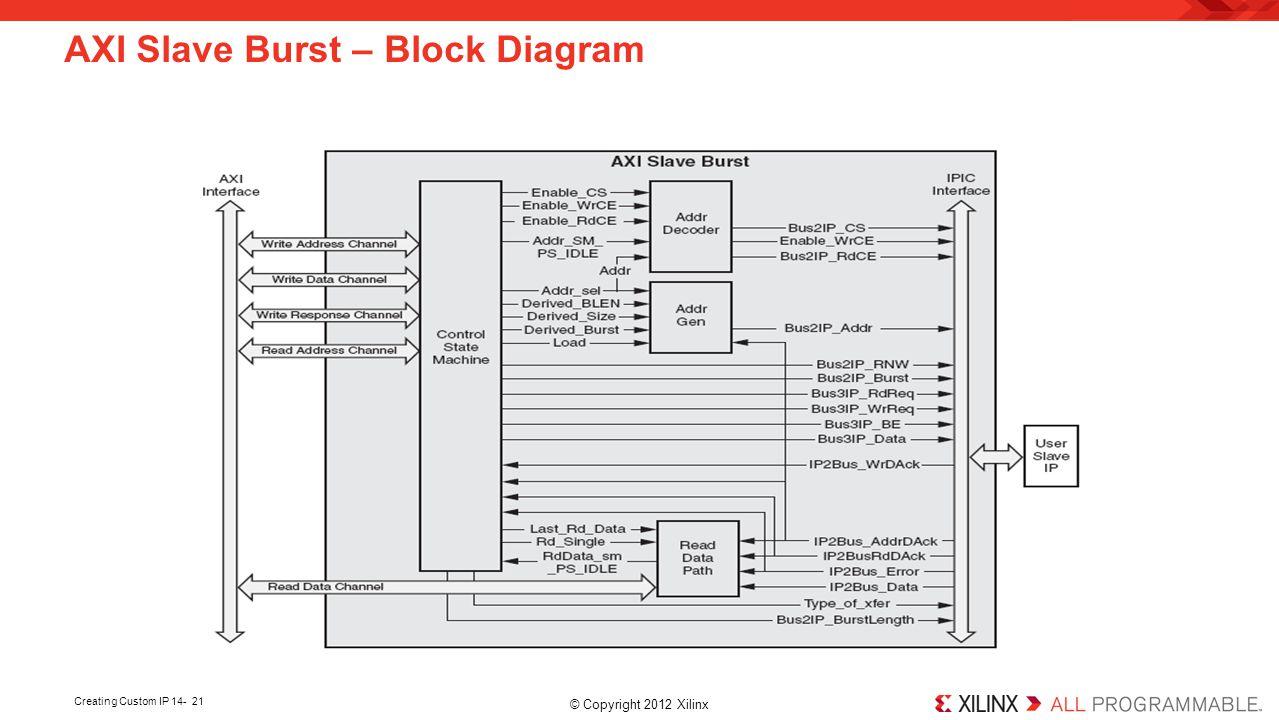 AXI Slave Burst – Block Diagram