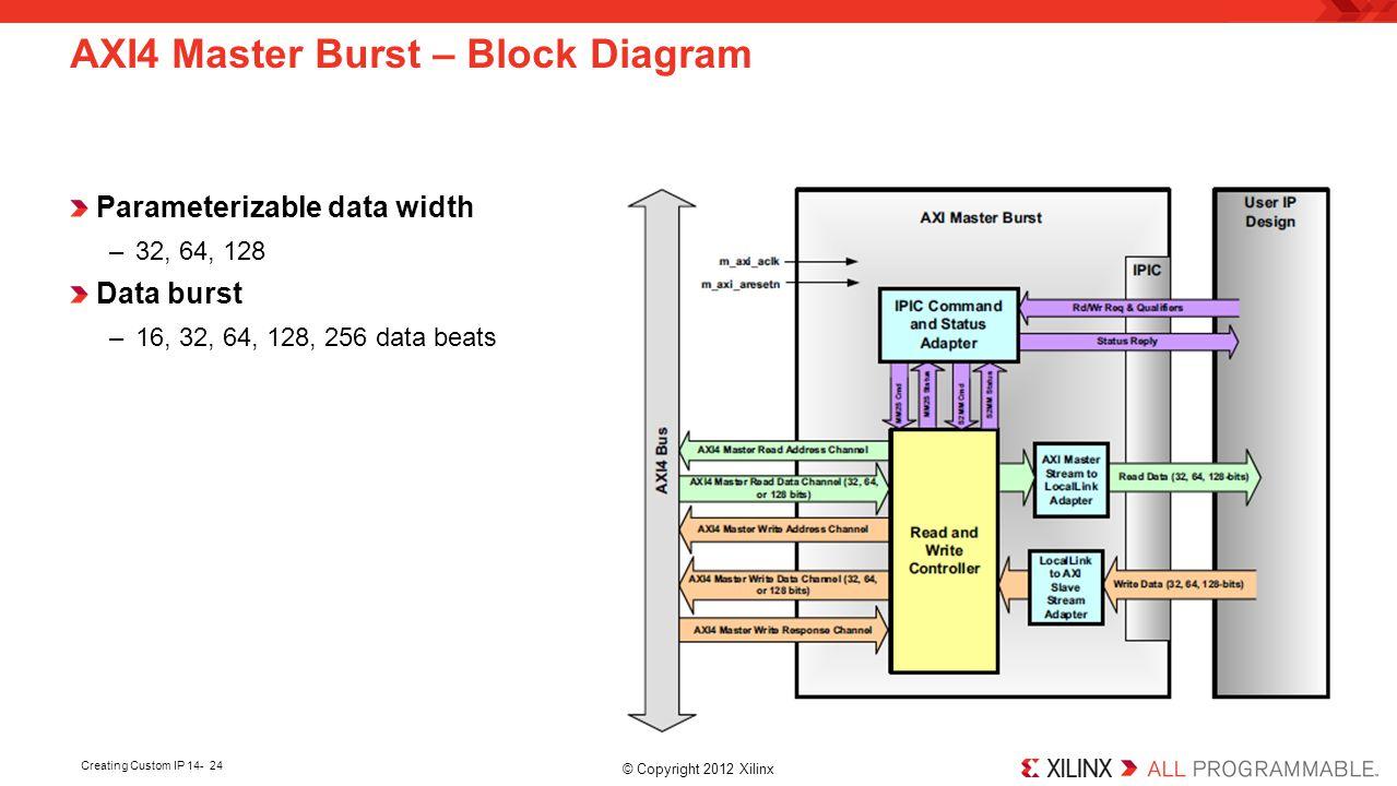 AXI4 Master Burst – Block Diagram