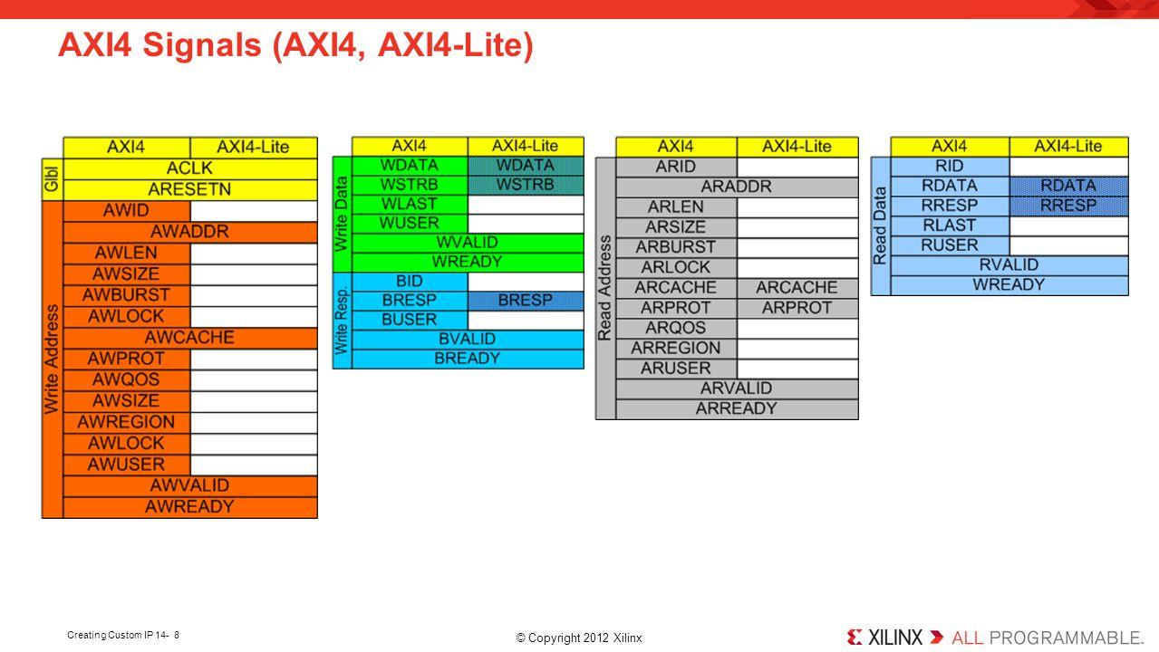 AXI4 Signals (AXI4, AXI4-Lite)
