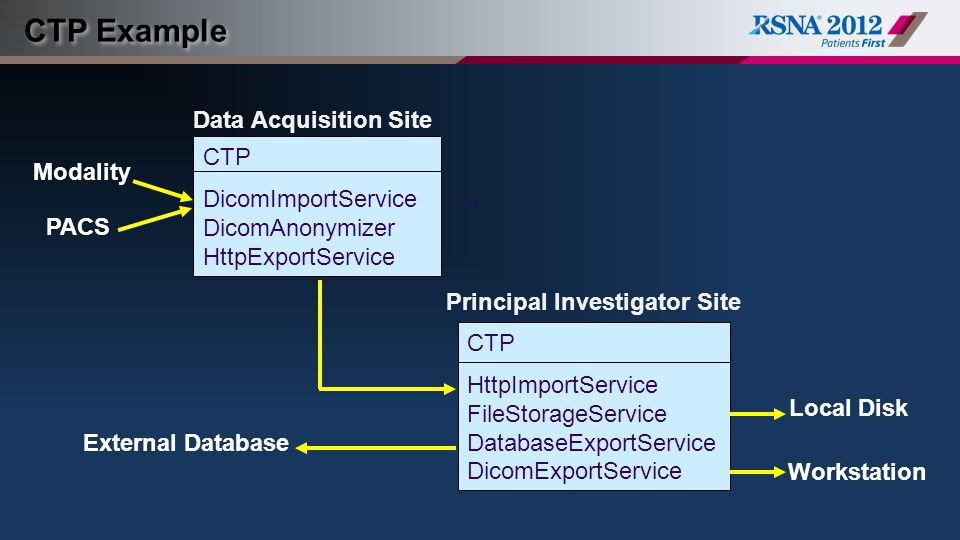 CTP Example Data Acquisition Site CTP Modality DicomImportService