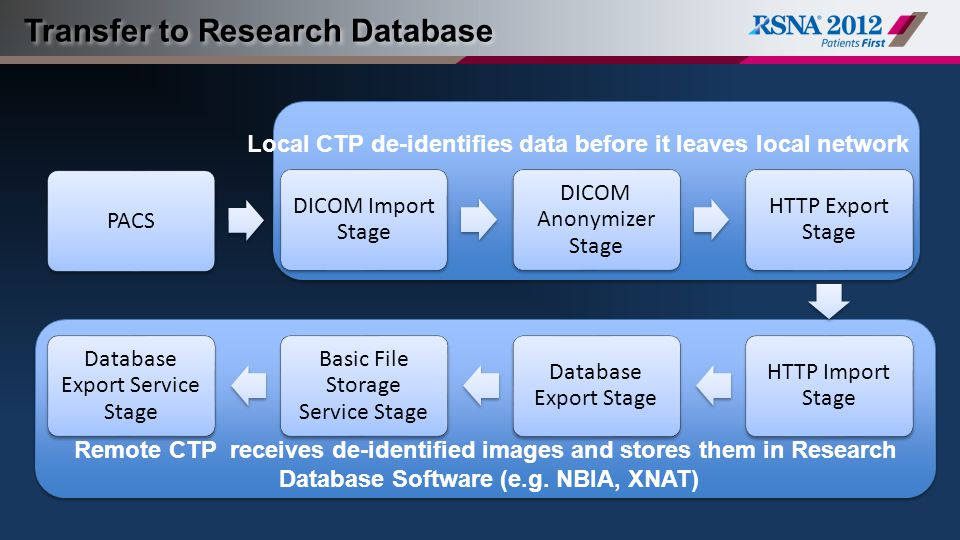 Transfer to Research Database