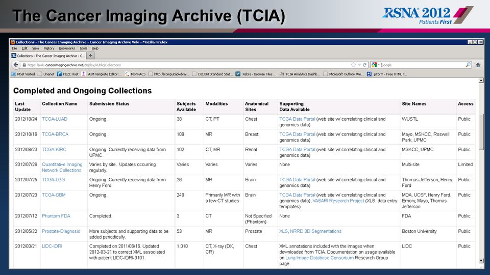 The Cancer Imaging Archive (TCIA)