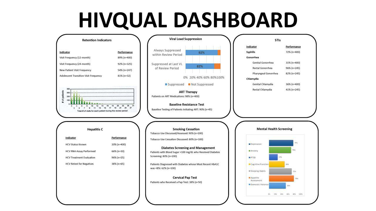 HIVQUAL DASHBOARD