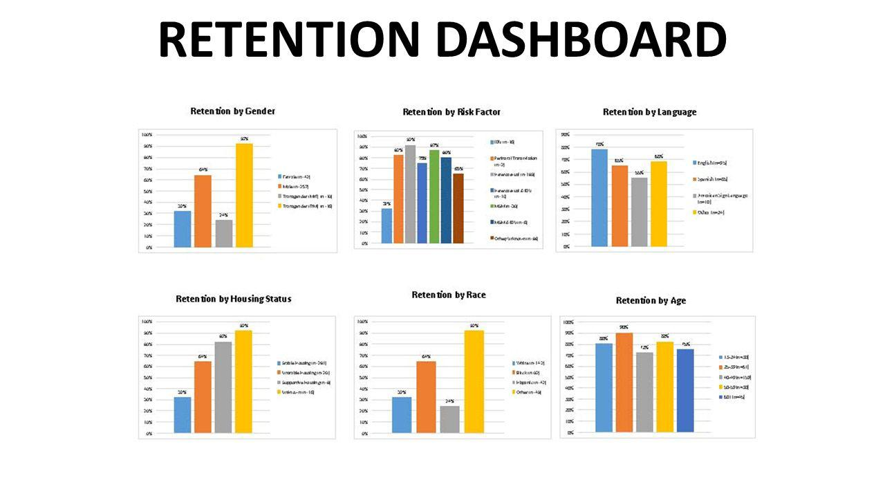 RETENTION DASHBOARD