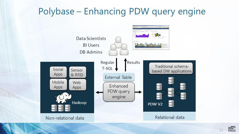 Polybase – Enhancing PDW query engine