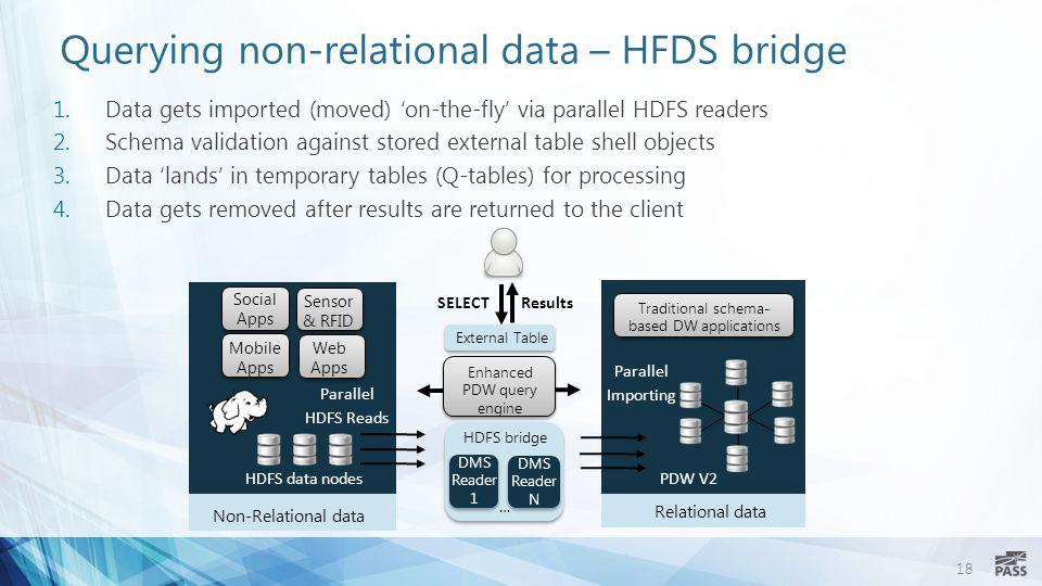 Querying non-relational data – HFDS bridge