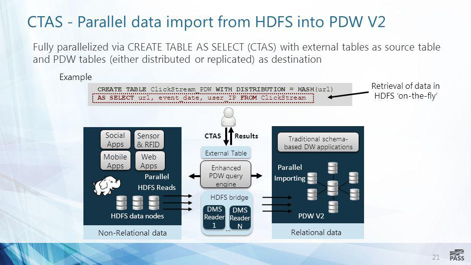 CTAS - Parallel data import from HDFS into PDW V2