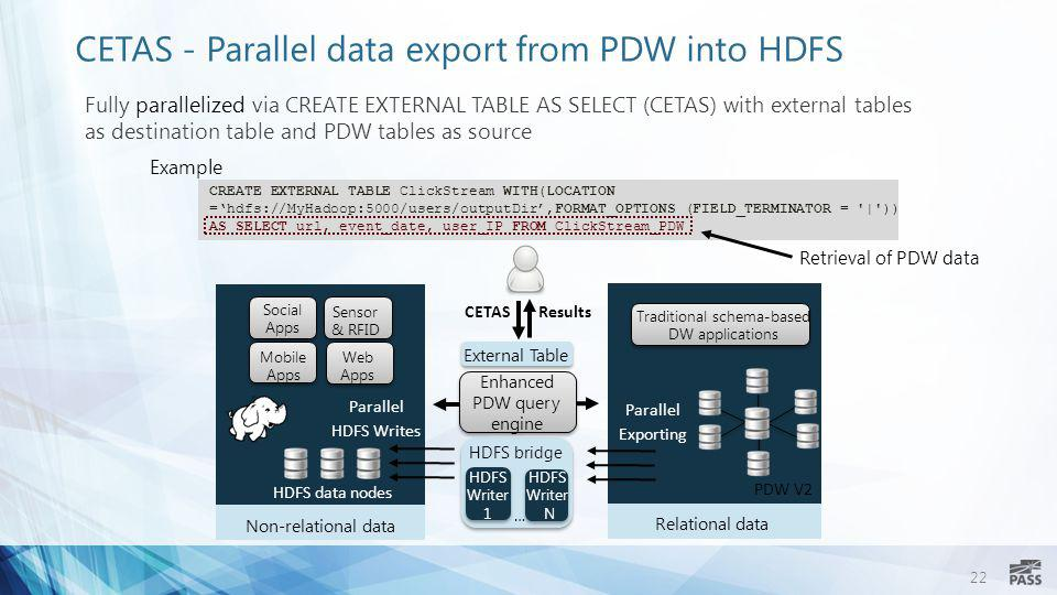 CETAS - Parallel data export from PDW into HDFS
