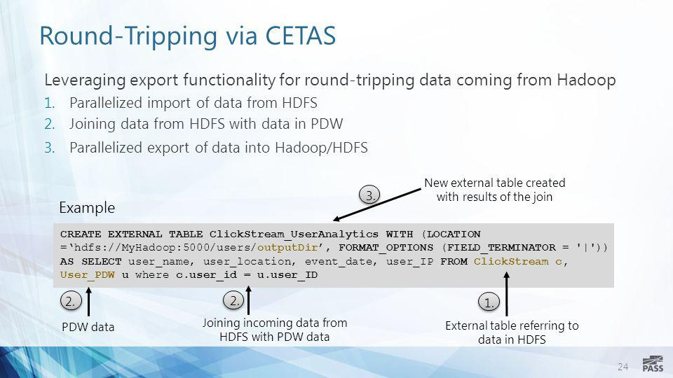 Round-Tripping via CETAS