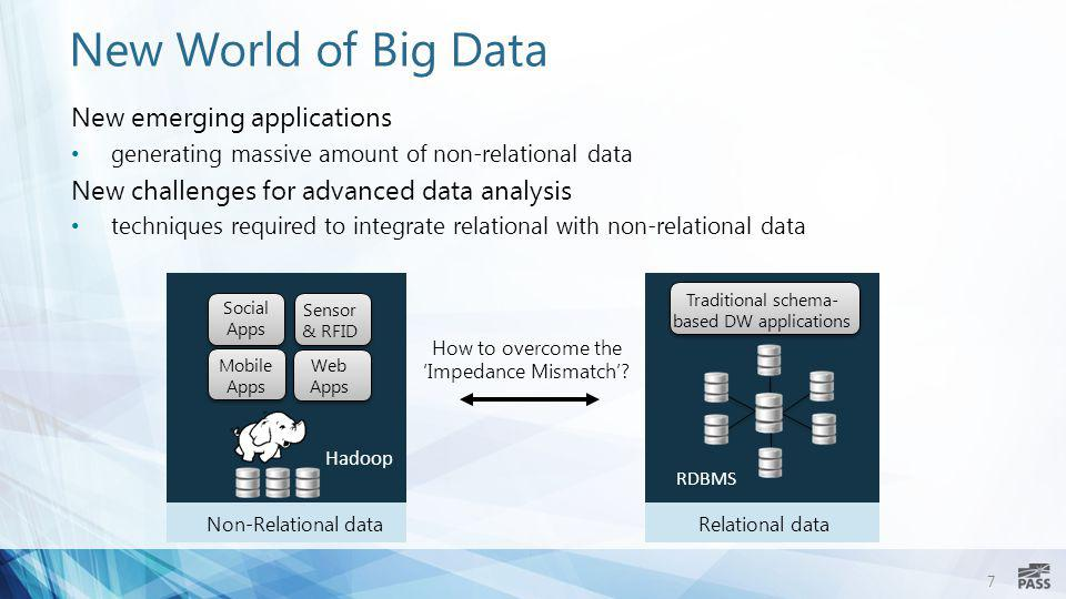 New World of Big Data New emerging applications
