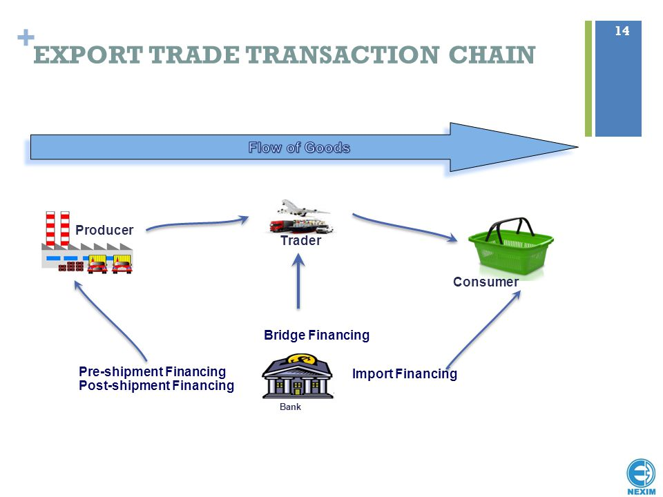 EXPORT TRADE TRANSACTION CHAIN