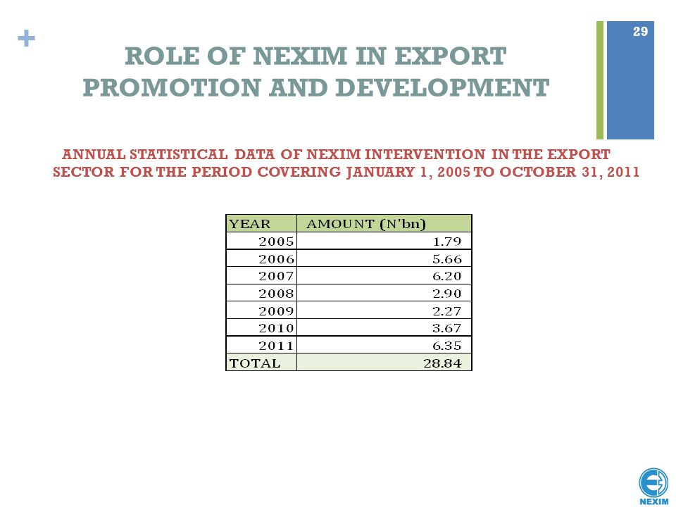 ROLE OF NEXIM IN EXPORT PROMOTION AND DEVELOPMENT